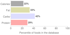 Babyfood, fortified, junior, with applesauce and bananas, oatmeal, cereal, percentiles