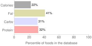 S & f cooking sauces, pot roast sauce by Schlotterbeck & Foss Co. Inc., percentiles