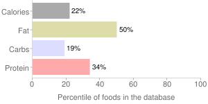Mt. greek salad by Renaissance Food Group, LLC, percentiles