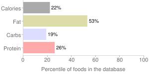 Salad dressing, without salt, reduced fat, italian dressing, percentiles
