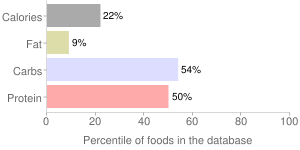 Yogurt, CHOBANI, strawberry, nonfat, Greek, percentiles
