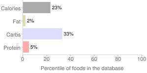 Alcoholic Beverage, Merlot, red, table, wine, percentiles