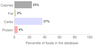 Alcoholic beverage, red, table, wine, percentiles
