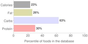 Corn, raw, white, sweet, percentiles