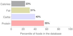 Peas, raw, green, percentiles