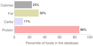 Mollusks, raw, mixed species, cuttlefish, percentiles