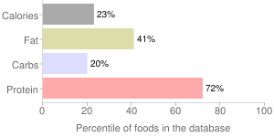 Mollusks, raw, Pacific, oyster, percentiles