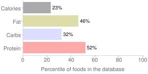 Vitasoy USA, Organic Nasoya Firm Tofu, percentiles