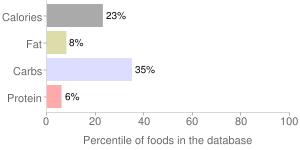 Crio bru, ecuador light roast ground cocoa beans by Crio Inc., percentiles