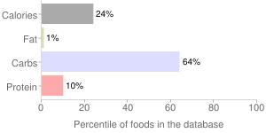Vinegar, balsamic, percentiles
