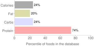 Turtle, raw, green, percentiles
