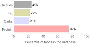 Crustaceans, raw, dungeness, crab, percentiles