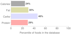 Babyfood, strained, bananas with apples and pears, fruit, percentiles