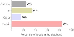 Mollusks, raw, mixed species, clam, percentiles