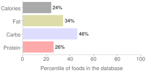 Sapodilla, raw, percentiles