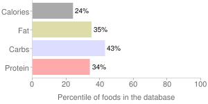 SILK Blueberry soy yogurt, percentiles