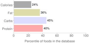 Corn, raw, percentiles