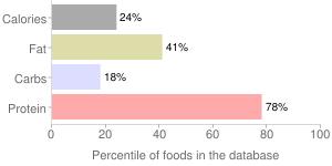 Mollusks, raw, blue, mussel, percentiles