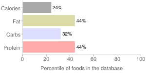 Babyfood, prepared with whole milk, with bananas, rice, cereal, percentiles