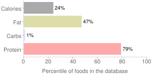Beef, raw, tripe, variety meats and by-products, percentiles