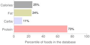 Fish, raw, mixed species, perch, percentiles
