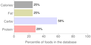 Ravioli, canned, cheese-filled, percentiles