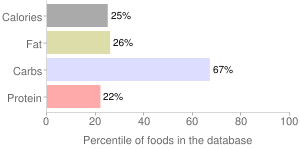 Sauce, sriracha, hot chile, percentiles