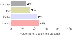 Seeds, raw, lotus seeds, percentiles