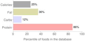 Mollusks, raw, snail, percentiles