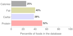 Refried beans, reduced sodium, traditional, canned, percentiles