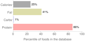 Beef, raw, lungs, variety meats and by-products, percentiles