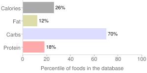 Orange peel, raw, percentiles