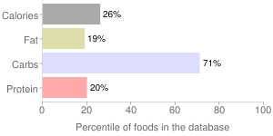 Jackfruit, raw, percentiles