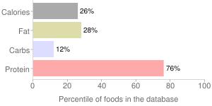 Fish, raw, mixed species, snapper, percentiles