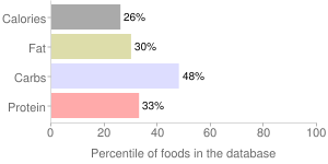 Rice, cooked, unenriched, glutinous, white, percentiles