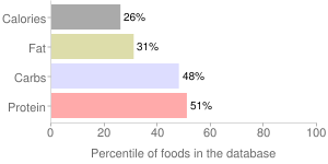 Beans, plain or vegetarian, canned, baked, percentiles