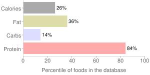 Squid, pickled, percentiles