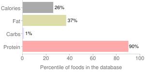 Fish, raw, tilapia, percentiles