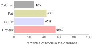 Babyfood, junior, ham, meat, percentiles