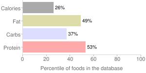 Yogurt, whole milk, plain, Greek, percentiles