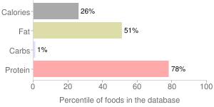 Fish, meat (Alaska Native), devilfish, percentiles