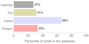 Amaranth grain, cooked, percentiles