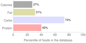 Thyme, fresh, percentiles