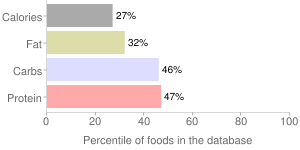 Teff, cooked, percentiles