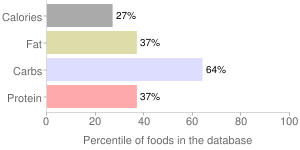 Fireweed, raw, leaves, percentiles
