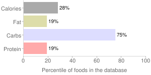 Figs, stewed, dried, percentiles