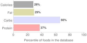 Yogurt, with low calorie sweetener, lowfat, fruit, percentiles