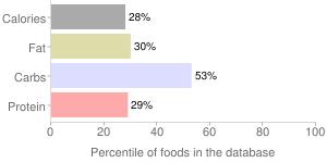 Pumpkin pie mix, canned, percentiles