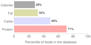 Lentils, raw, sprouted, percentiles