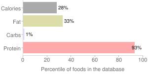 Fish, dry heat, cooked, Atlantic, cod, percentiles